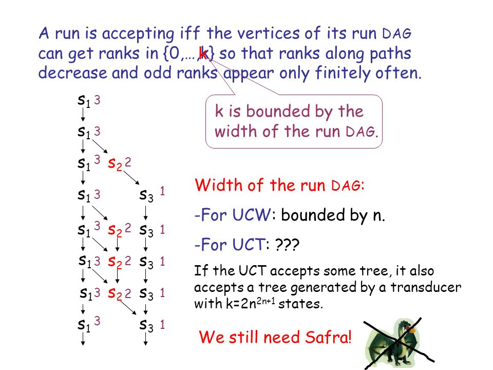 A run is accepting iff the vertices of its run DAG can get ranks in {0,…,k} so that ranks along paths decrease and odd ranks appear only finitely often.