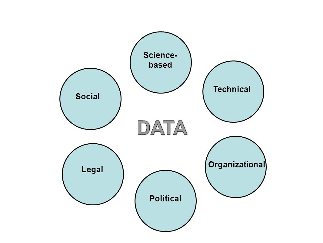 Science- based Technical Organizational Social Legal Political