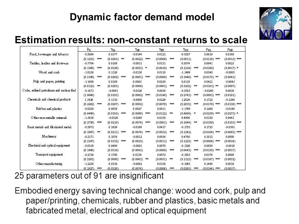 Estimation results: non-constant returns to scale 25 parameters out of 91 are insignificant Embodied energy saving technical change: wood and cork, pulp and paper/printing, chemicals, rubber and plastics, basic metals and fabricated metal, electrical and optical equipment Dynamic factor demand model