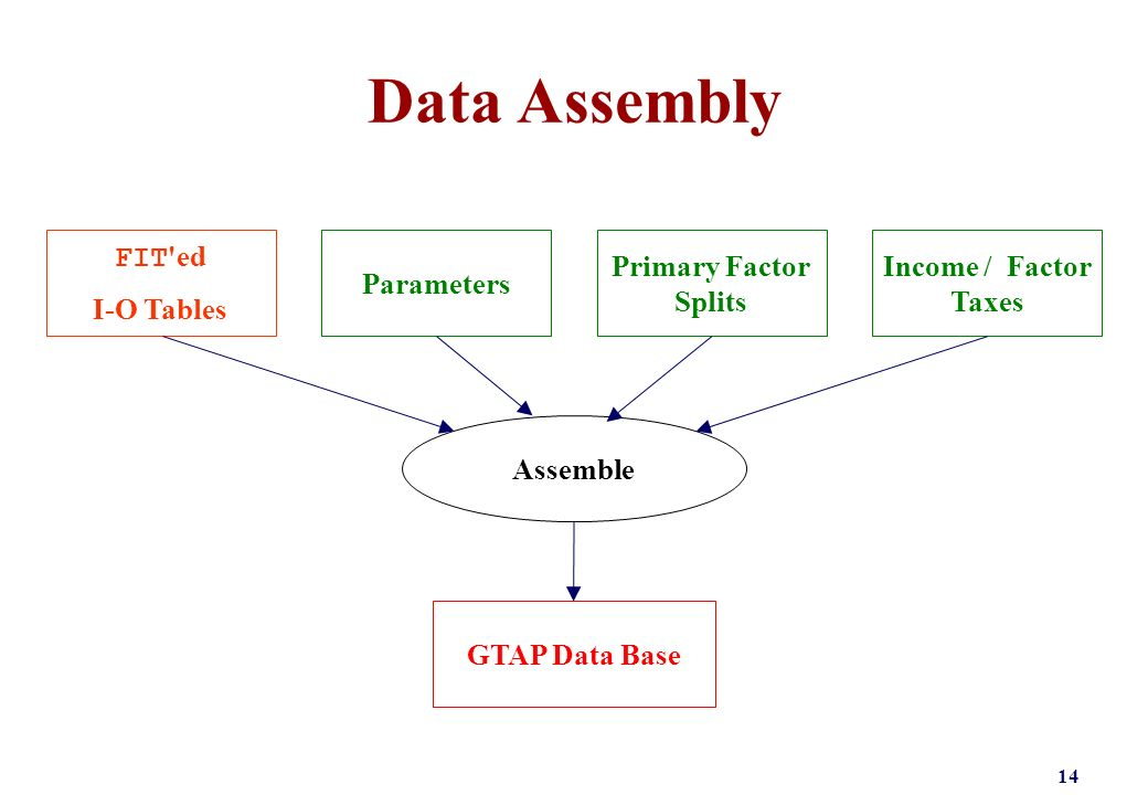 Data Assembly 14 GTAP Data Base Assemble Parameters Primary Factor Splits FIT ed I-O Tables Income / Factor Taxes
