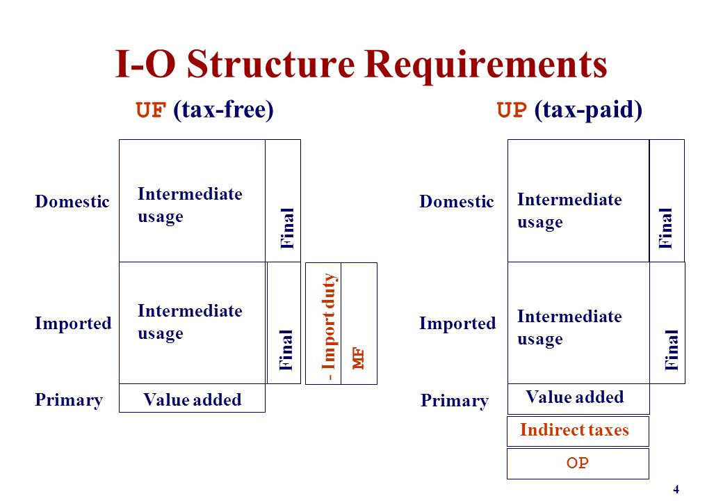 I-O Structure Requirements 4 Primary Imported Domestic Intermediate usage Final Intermediate usage Final Value added UF (tax-free) - Import duty MF Primary Imported Domestic Intermediate usage Final Intermediate usage Final Value added UP (tax-paid) Indirect taxes OP