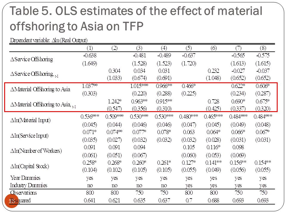 Table 5. OLS estimates of the effect of material offshoring to Asia on TFP 15