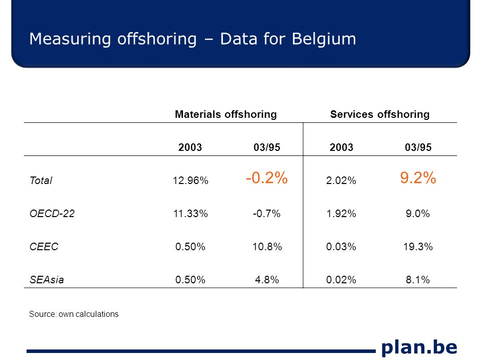 plan.be Measuring offshoring – Data for Belgium Materials offshoringServices offshoring 200303/95200303/95 Total12.96% -0.2% 2.02% 9.2% OECD-2211.33%-0.7%1.92%9.0% CEEC0.50%10.8%0.03%19.3% SEAsia0.50%4.8%0.02%8.1% Source: own calculations