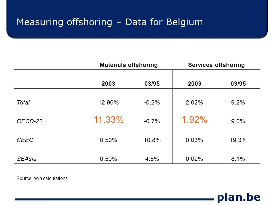 plan.be Measuring offshoring – Data for Belgium Materials offshoringServices offshoring 200303/95200303/95 Total12.96%-0.2%2.02%9.2% OECD-22 11.33% -0.7% 1.92% 9.0% CEEC0.50%10.8%0.03%19.3% SEAsia0.50%4.8%0.02%8.1% Source: own calculations