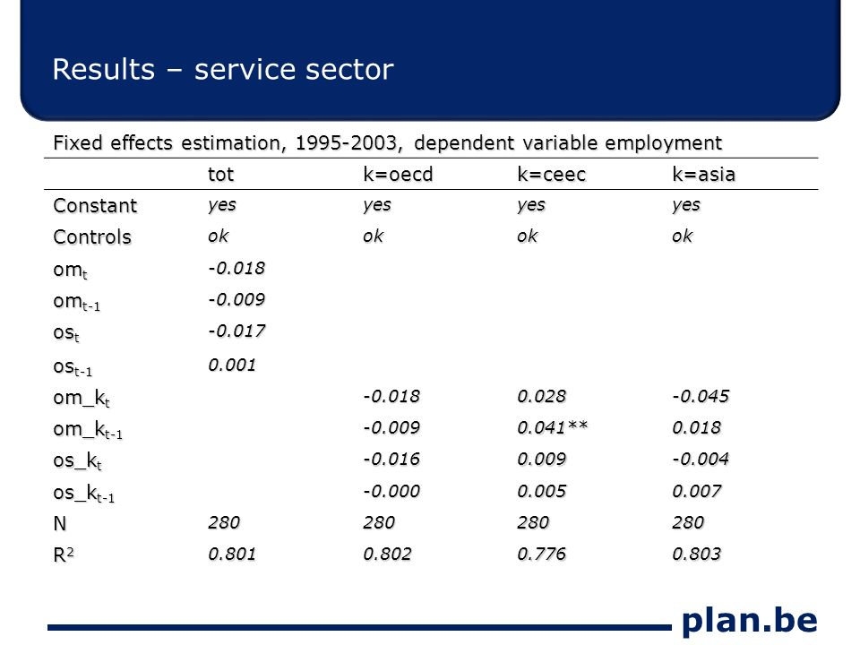 plan.be Results – service sector Fixed effects estimation, 1995-2003, dependent variable employment totk=oecdk=ceeck=asia Constantyesyesyesyes Controlsokokokok om t -0.018 om t-1 -0.009 os t -0.017 os t-1 0.001 om_k t -0.0180.028-0.045 om_k t-1 -0.0090.041**0.018 os_k t -0.0160.009-0.004 os_k t-1 -0.0000.0050.007 N280280280280 R2R2R2R20.8010.8020.7760.803