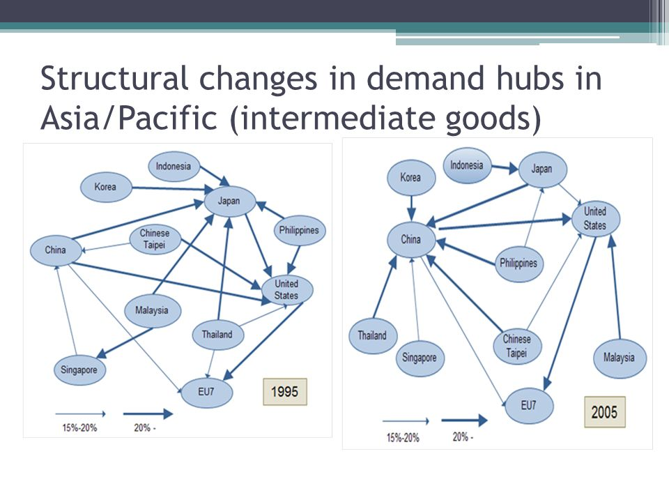 Structural changes in demand hubs in Asia/Pacific (intermediate goods)
