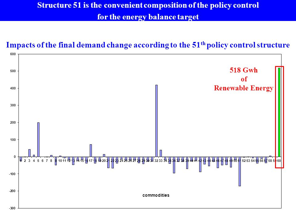 518 Gwh of Renewable Energy Impacts of the final demand change according to the 51 th policy control structure Structure 51 is the convenient composition of the policy control for the energy balance target