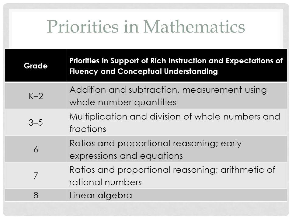 Grade Priorities in Support of Rich Instruction and Expectations of Fluency and Conceptual Understanding K–2 Addition and subtraction, measurement using whole number quantities 3–5 Multiplication and division of whole numbers and fractions 6 Ratios and proportional reasoning; early expressions and equations 7 Ratios and proportional reasoning; arithmetic of rational numbers 8Linear algebra Priorities in Mathematics