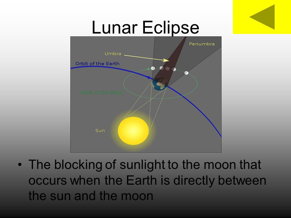 Lunar Eclipse The blocking of sunlight to the moon that occurs when the Earth is directly between the sun and the moon