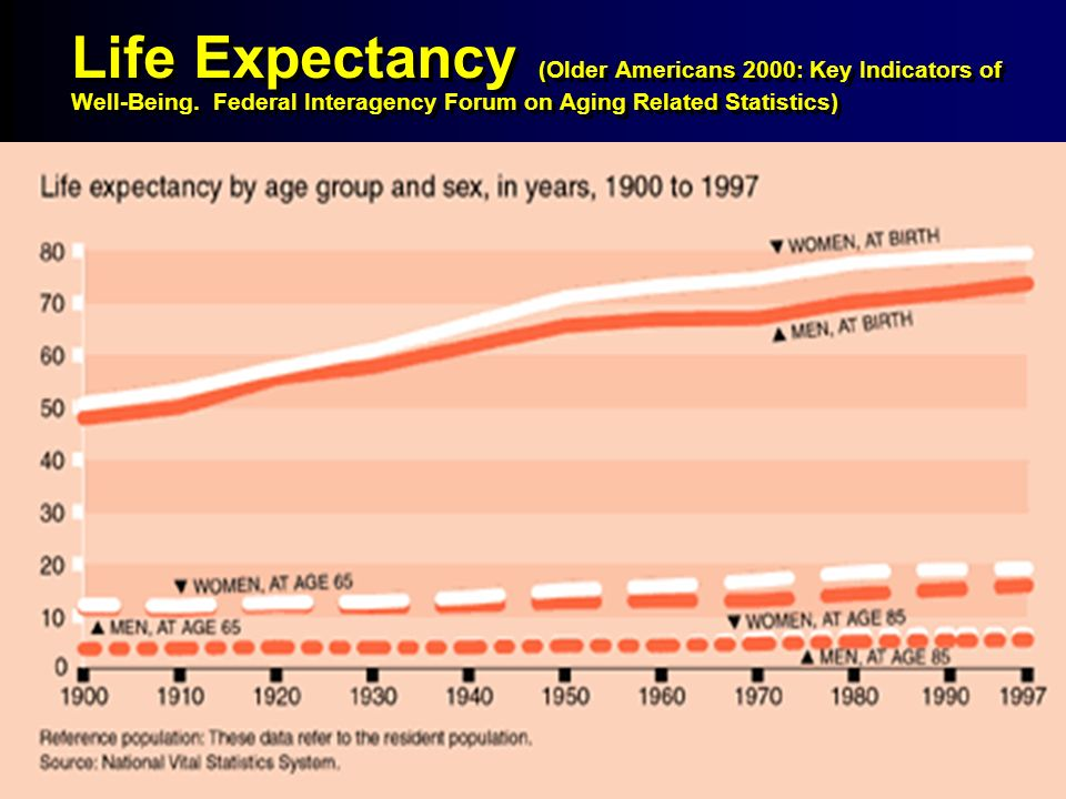 4 4 Life Expectancy (Older Americans 2000: Key Indicators of Well-Being.