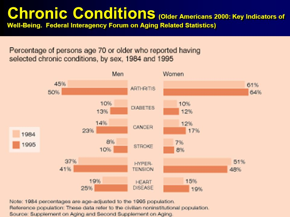 6 6 Chronic Conditions (Older Americans 2000: Key Indicators of Well-Being.