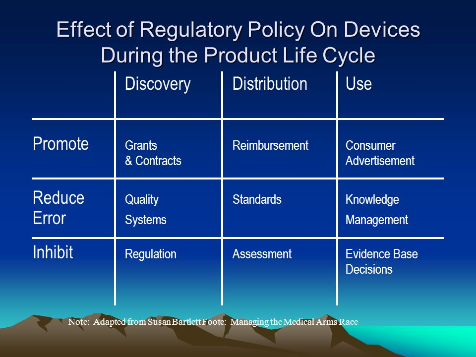 Effect of Regulatory Policy On Devices During the Product Life Cycle DiscoveryDistributionUse Promote GrantsReimbursementConsumer & ContractsAdvertisement Reduce QualityStandardsKnowledge Error SystemsManagement Inhibit RegulationAssessmentEvidence Base Decisions Note: Adapted from Susan Bartlett Foote: Managing the Medical Arms Race