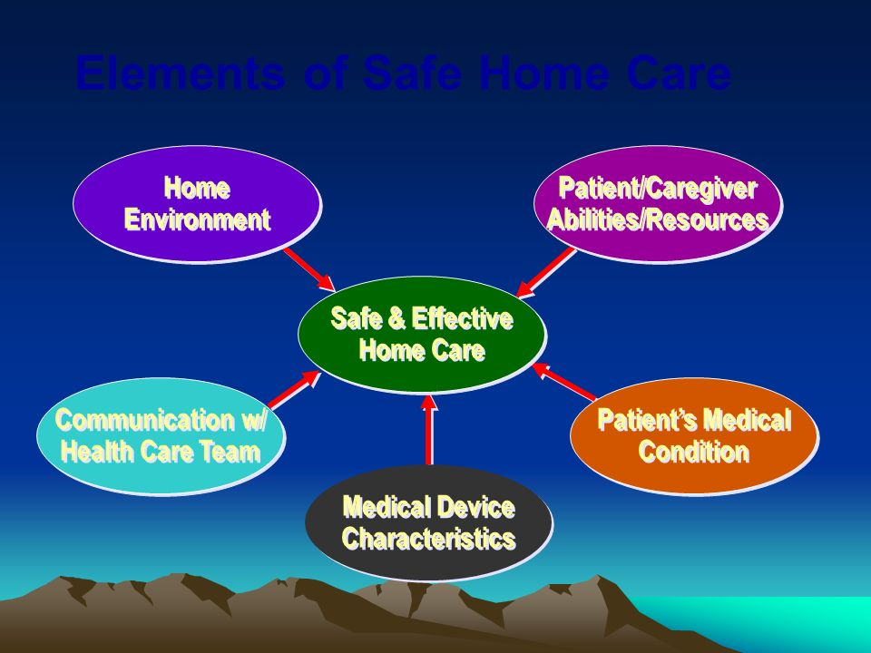 Safe & Effective HomeCare Patient/Caregiver Abilities/Resources Home Environment Communication w/ Health Care Team Medical Device Characteristics Patients Medical Condition Elements of Safe Home Care