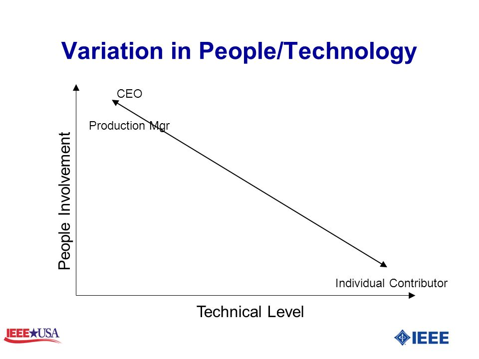 Variation in People/Technology Technical Level People Involvement Individual Contributor CEO Production Mgr
