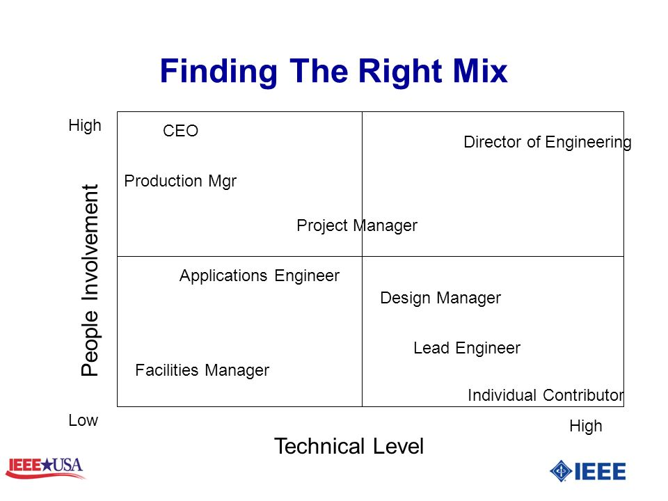 Finding The Right Mix Technical Level People Involvement Individual Contributor CEO Production Mgr Director of Engineering Design Manager Facilities Manager Lead Engineer Applications Engineer Project Manager High Low