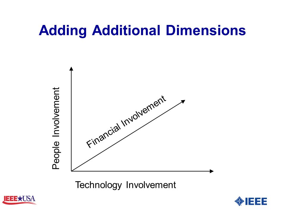 Adding Additional Dimensions People Involvement Technology Involvement Financial Involvement