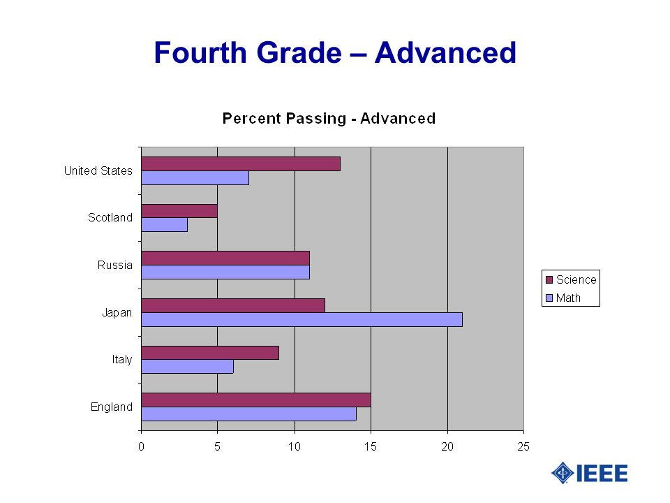 Fourth Grade – Advanced