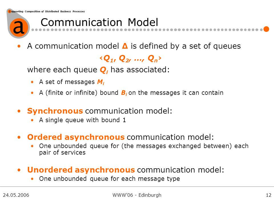 24.05.2006WWW 06 - Edinburgh Communication Model A communication model Δ is defined by a set of queuesQ 1, Q 2, …, Q n where each queue Q i has associated: A set of messages M i A (finite or infinite) bound B i on the messages it can contain Synchronous communication model: A single queue with bound 1 Ordered asynchronous communication model: One unbounded queue for (the messages exchanged between) each pair of services Unordered asynchronous communication model: One unbounded queue for each message type 12