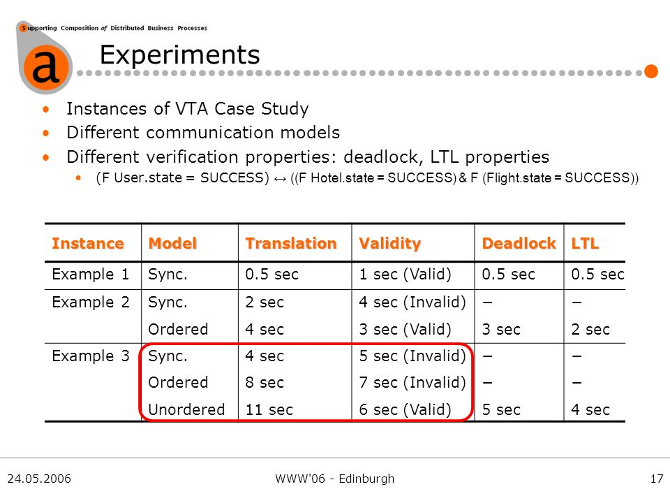 24.05.2006WWW 06 - Edinburgh Experiments Instances of VTA Case Study Different communication models Different verification properties: deadlock, LTL properties (F User.state = SUCCESS) ((F Hotel.state = SUCCESS) & F (Flight.state = SUCCESS)) 17 Example 1Sync.0.5 sec1 sec (Valid)0.5 sec Example 2Sync.2 sec4 sec (Invalid) Ordered4 sec3 sec (Valid)3 sec2 sec Example 3Sync.4 sec5 sec (Invalid) Ordered8 sec7 sec (Invalid) Unordered11 sec6 sec (Valid)5 sec4 sec InstanceModelTranslationValidityDeadlockLTL