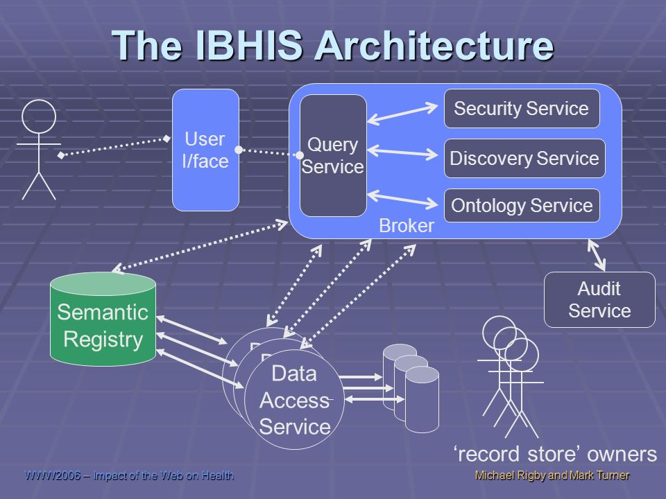 WWW2006 – Impact of the Web on HealthMichael Rigby and Mark Turner The IBHIS Architecture Security Service Ontology Service Discovery Service Semantic Registry Data Access Service Data Access Service Data Access Service record store owners Query Service User I/face Audit Service Broker