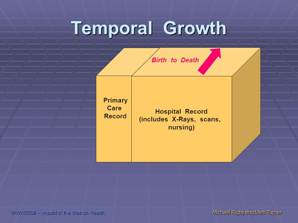 WWW2006 – Impact of the Web on HealthMichael Rigby and Mark Turner Temporal Growth Hospital Record (includes X-Rays, scans, nursing) Birth to Death Primary Care Record