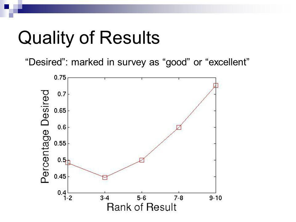 Quality of Results Desired: marked in survey as good or excellent