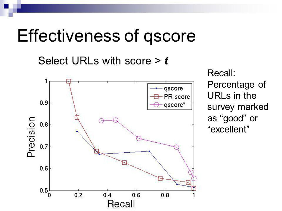 Effectiveness of qscore Recall: Percentage of URLs in the survey marked as good or excellent Select URLs with score > t