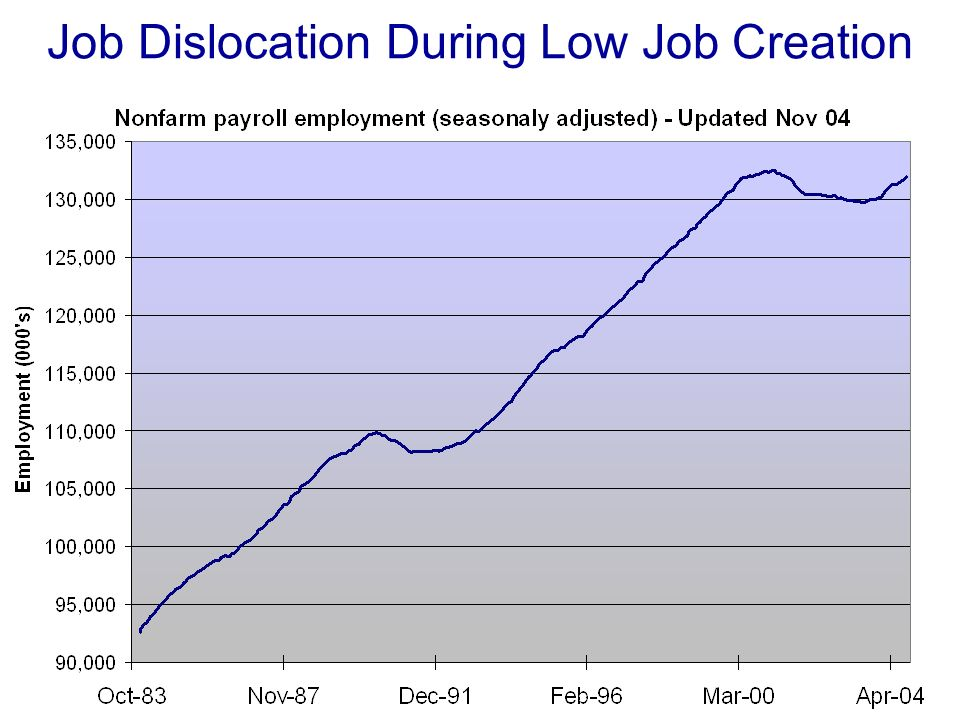 Job Dislocation During Low Job Creation