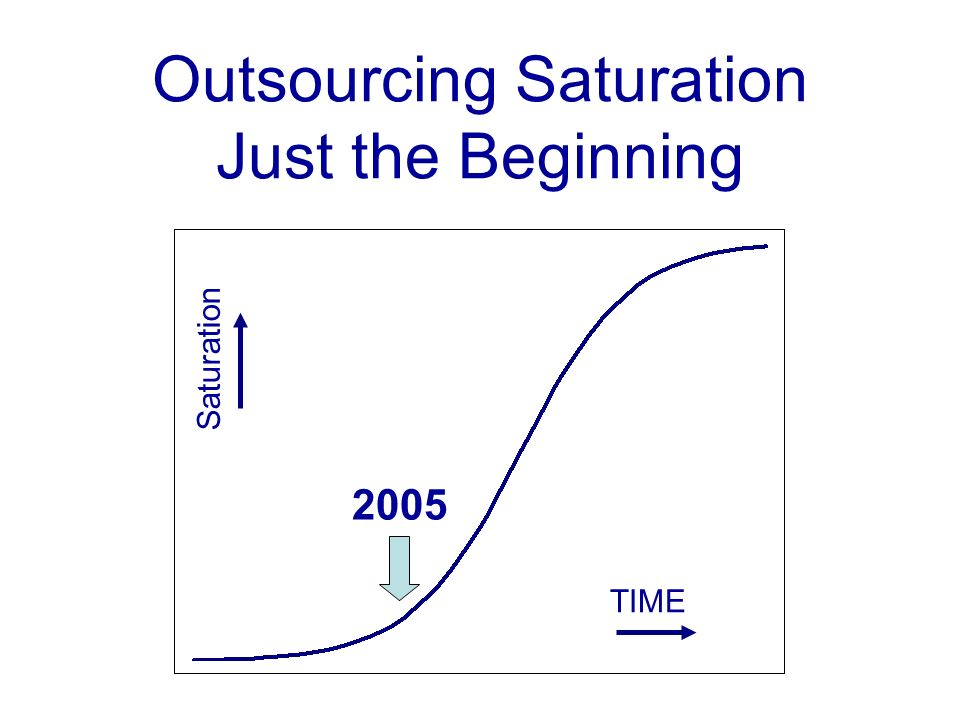 Outsourcing Saturation Just the Beginning 2005 TIME Saturation