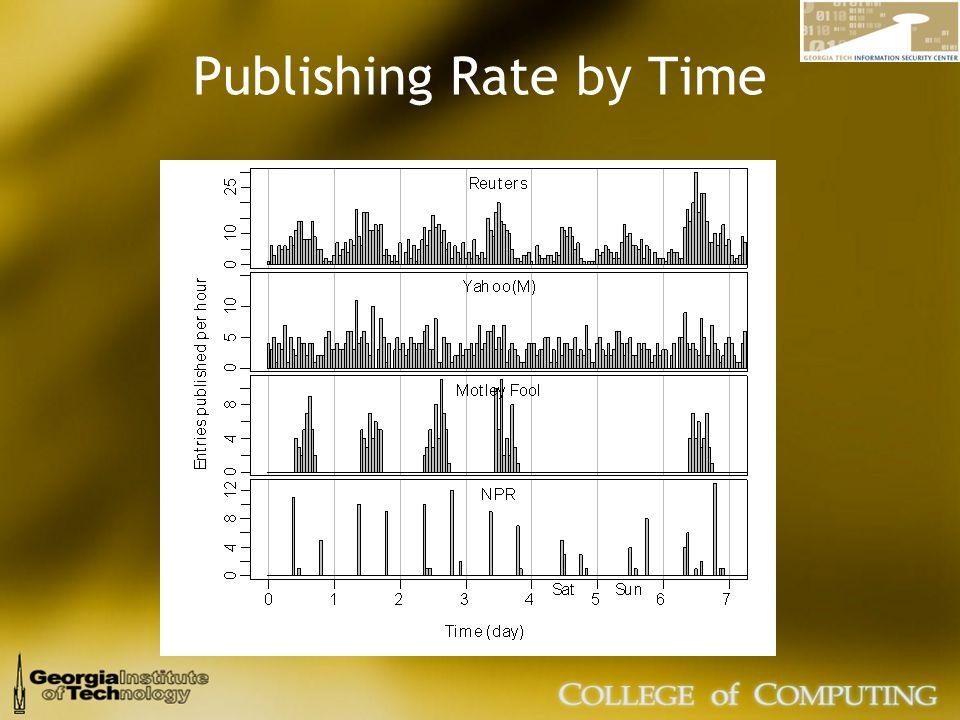 Publishing Rate by Time