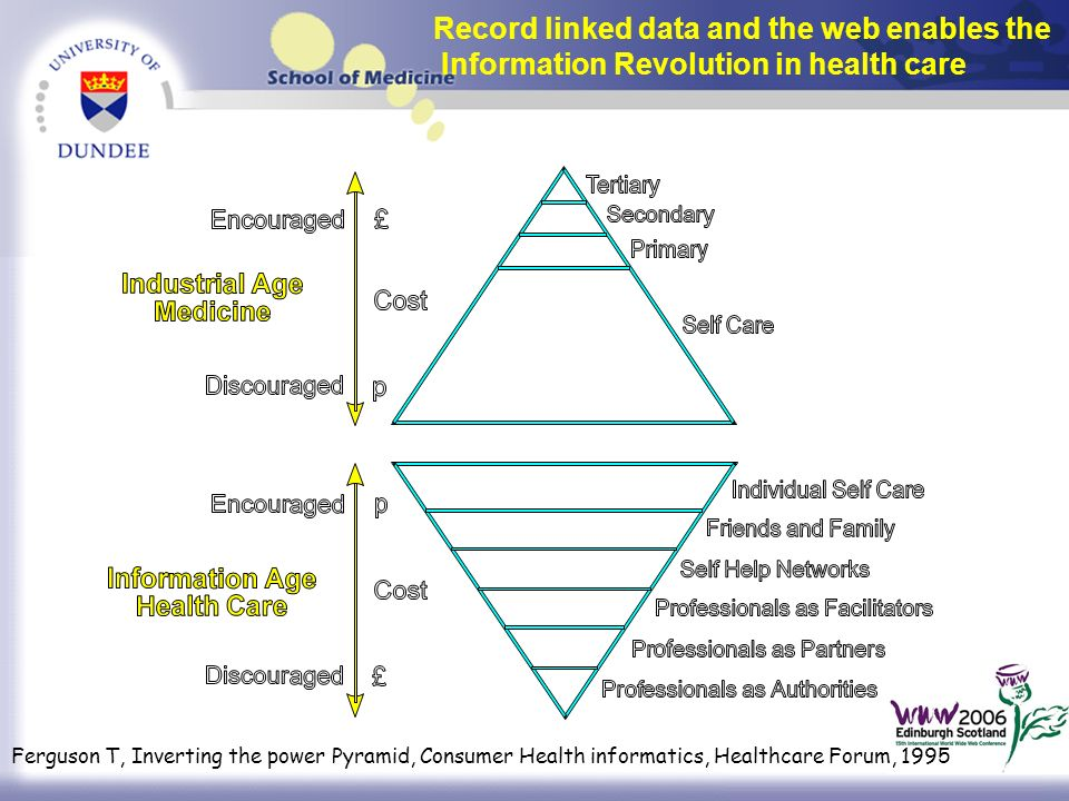 Ferguson T, Inverting the power Pyramid, Consumer Health informatics, Healthcare Forum, 1995 Record linked data and the web enables the Information Revolution in health care