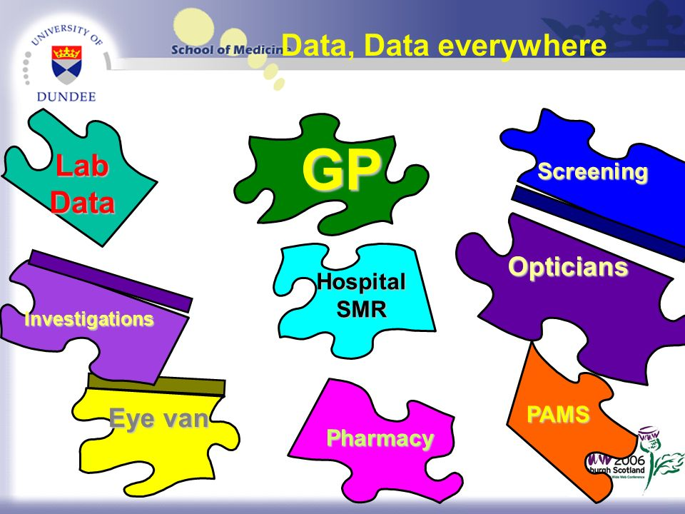 Data, Data everywhere Opticians Hospital SMR GP PAMS Lab Data Pharmacy Eye van Investigations Screening