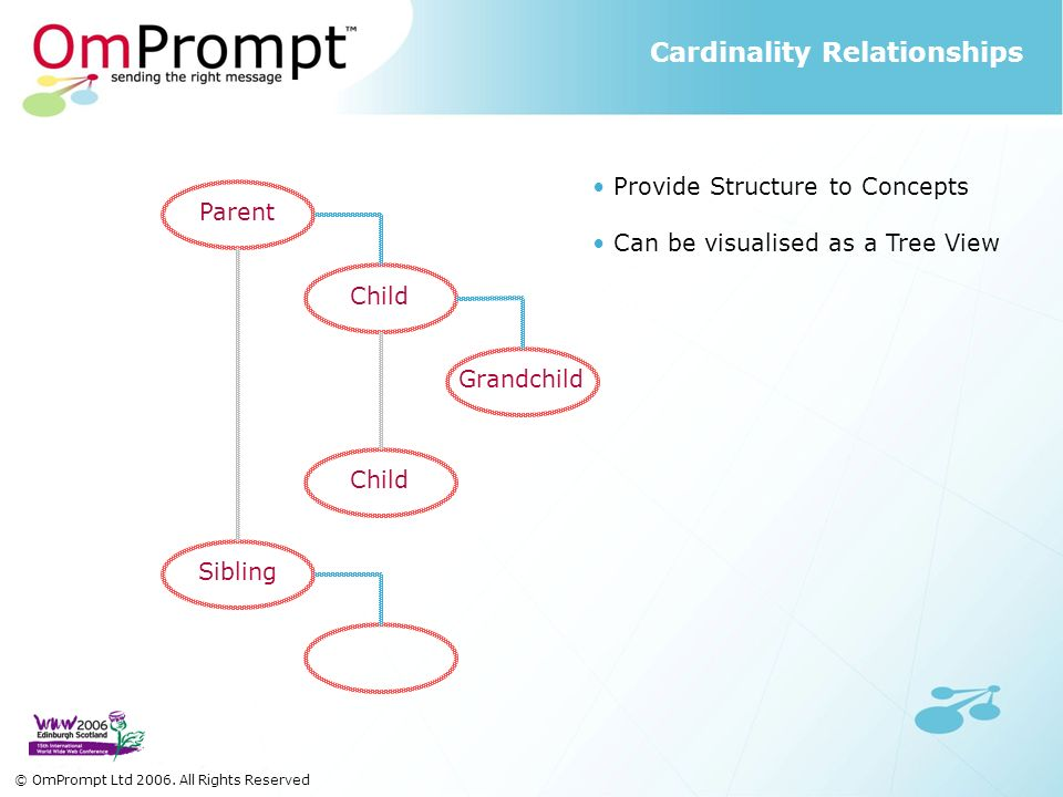 Cardinality Relationships Provide Structure to Concepts Can be visualised as a Tree View Parent Child Sibling Grandchild Child © OmPrompt Ltd 2006.