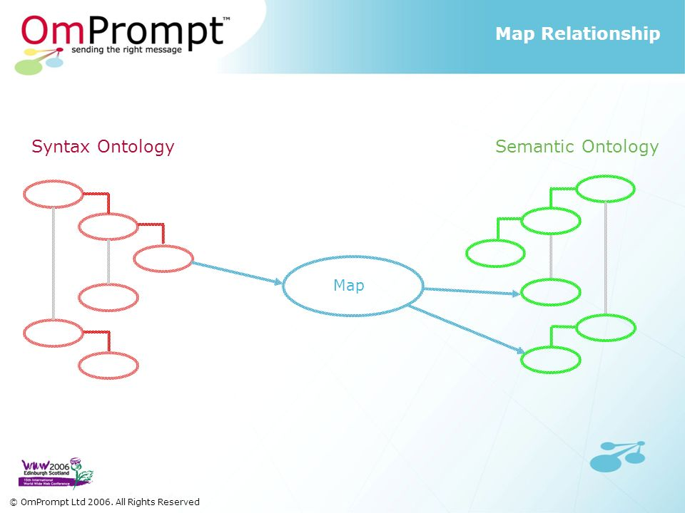 Map Syntax Ontology Semantic Ontology Map Relationship © OmPrompt Ltd 2006. All Rights Reserved