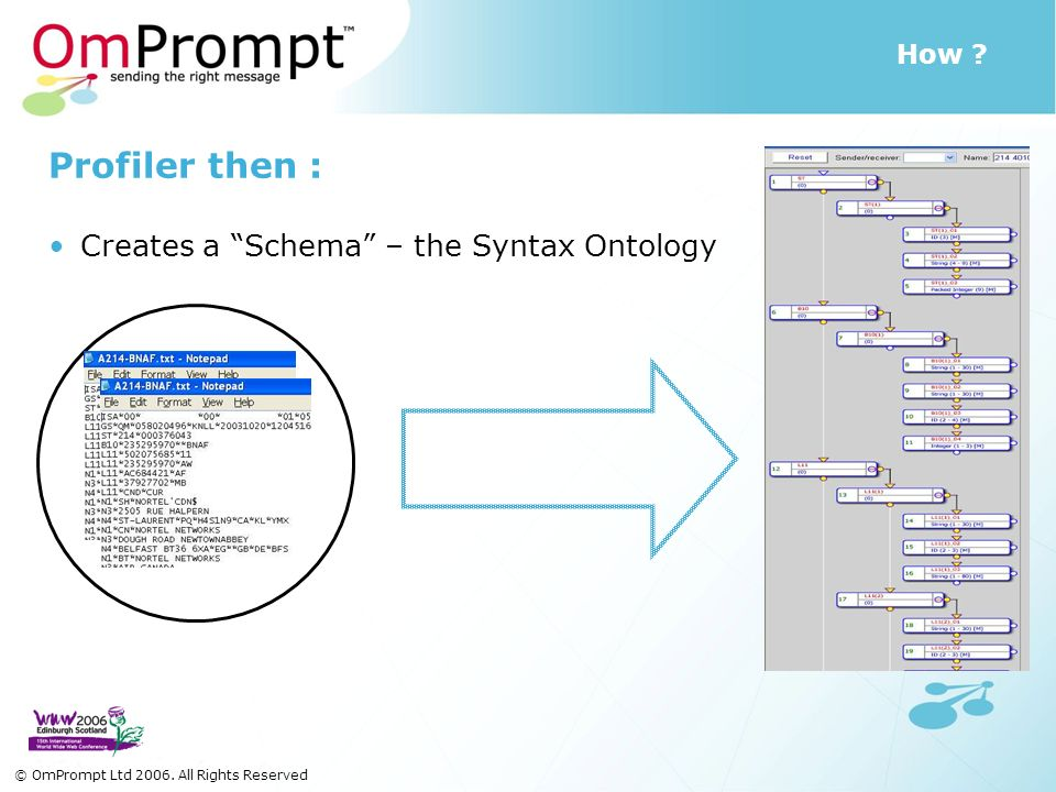 How . Profiler then : Creates a Schema – the Syntax Ontology © OmPrompt Ltd 2006.