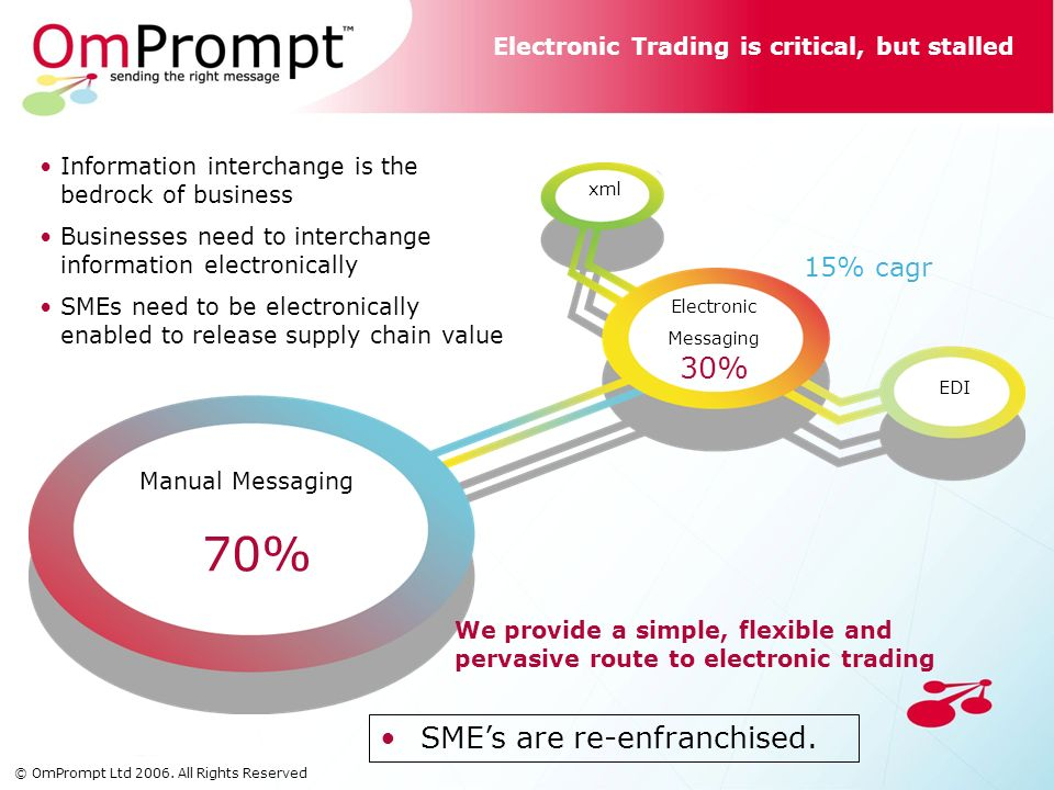 Electronic Trading is critical, but stalled Manual Messaging 70% Electronic Messaging 30% EDI xml Reduction in average consignment size means rapid growth in supply chain messaging Electronic enablement of manual messaging will accelerate message volumes 15% cagr We provide a simple, flexible and pervasive route to electronic trading Information interchange is the bedrock of business Businesses need to interchange information electronically SMEs need to be electronically enabled to release supply chain value SMEs are re-enfranchised.