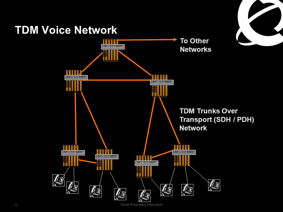 Nortel Proprietary Information 3 TDM Voice Network DMS-100 MMP TDM Trunks Over Transport (SDH / PDH) Network To Other Networks
