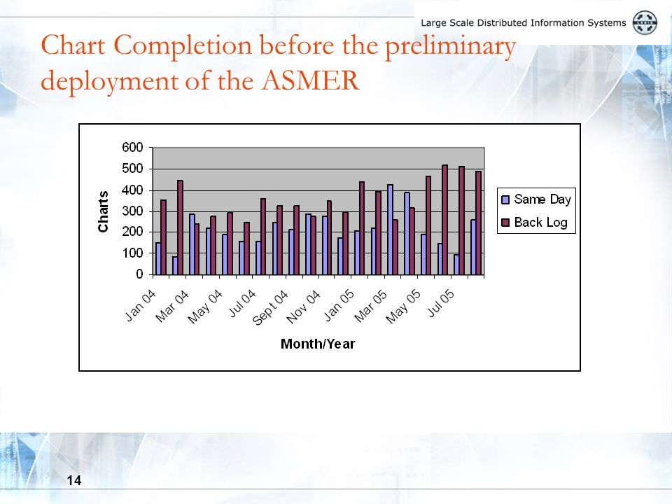 14 Chart Completion before the preliminary deployment of the ASMER