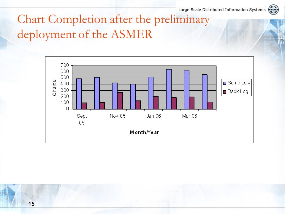 15 Chart Completion after the preliminary deployment of the ASMER