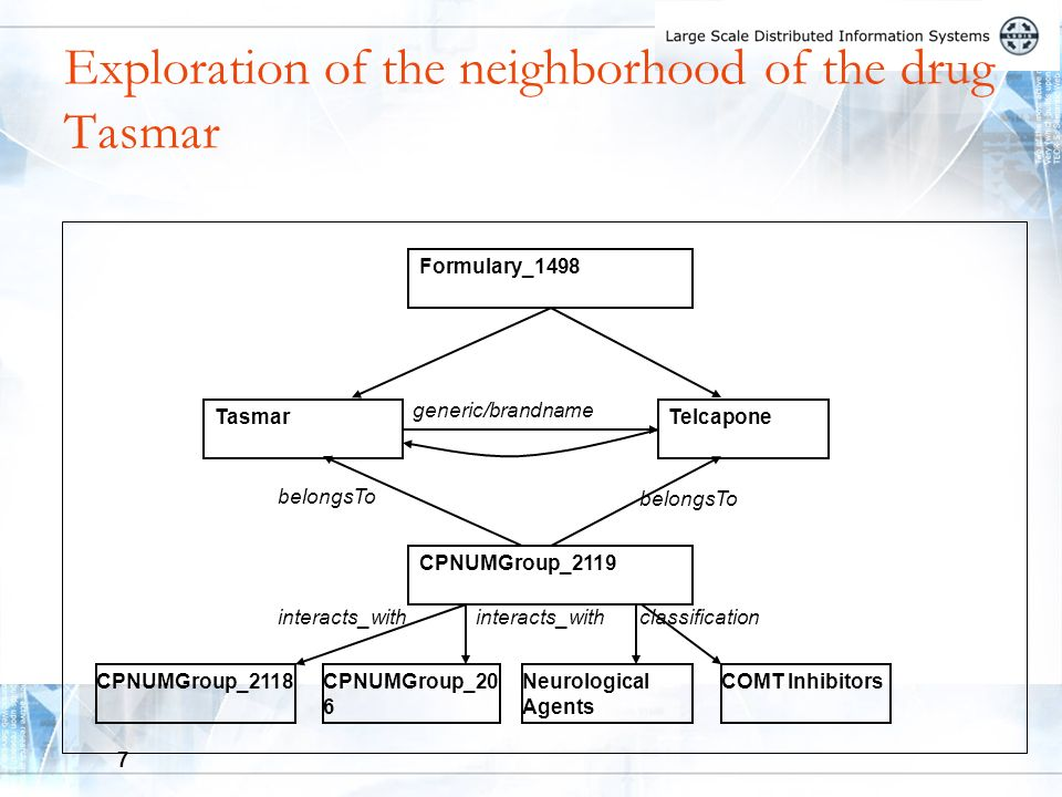 7 Exploration of the neighborhood of the drug Tasmar TasmarTelcapone Formulary_1498 generic/brandname CPNUMGroup_2119 belongsTo interacts_with CPNUMGroup_2118 interacts_with CPNUMGroup_20 6 classification Neurological Agents COMT Inhibitors