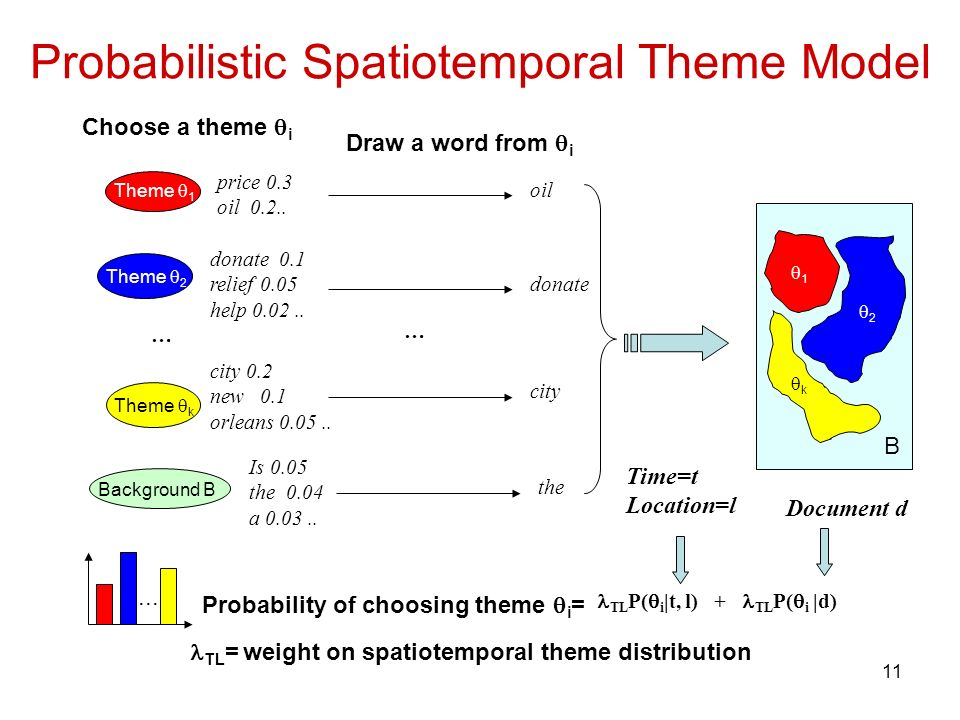 11 Probabilistic Spatiotemporal Theme Model Theme 1 Theme k Theme 2 … Background B price 0.3 oil 0.2..