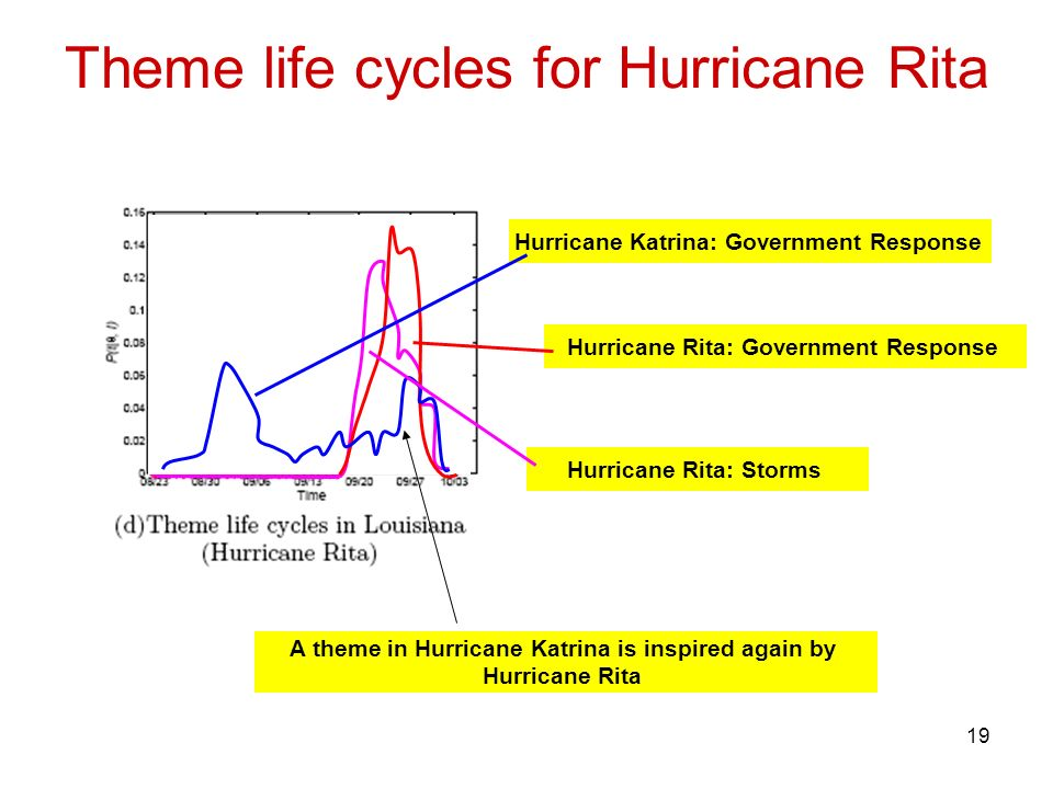 19 Theme life cycles for Hurricane Rita Hurricane Katrina: Government Response Hurricane Rita: Government Response Hurricane Rita: Storms A theme in Hurricane Katrina is inspired again by Hurricane Rita
