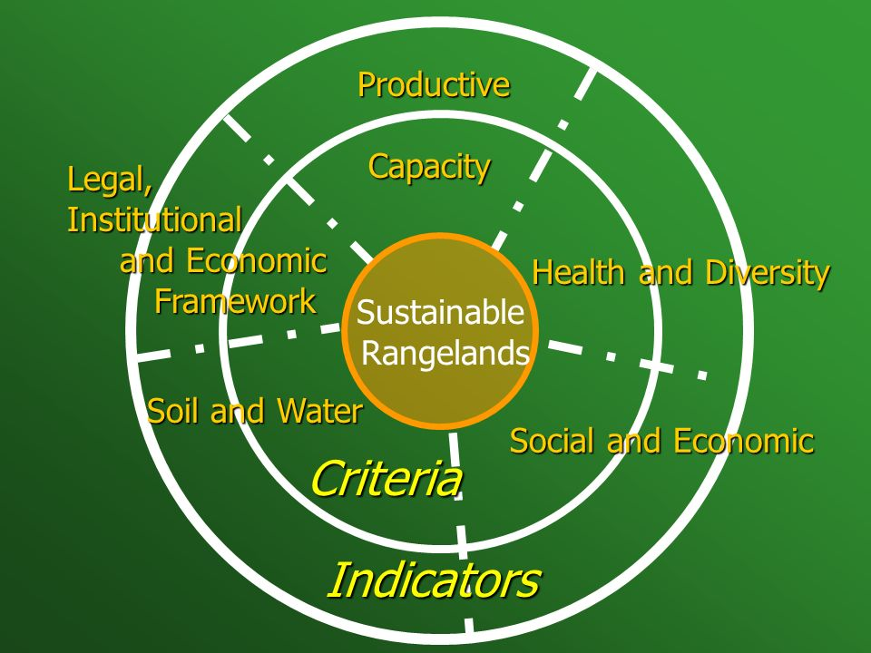 Sustainable Rangelands Productive Capacity Capacity Health and Diversity Social and Economic Legal, Institutional and Economic and EconomicFramework Soil and Water Indicators Criteria