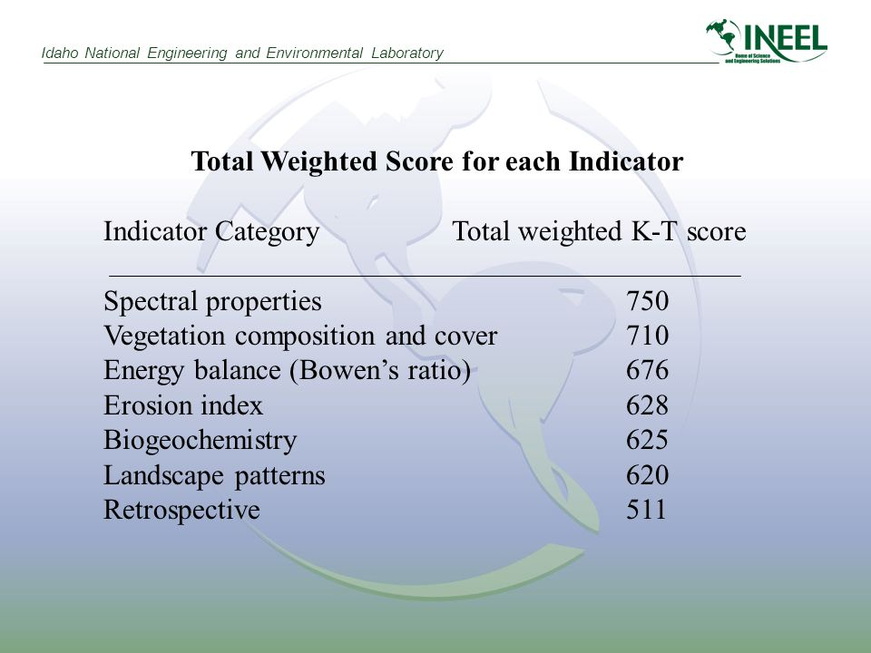 Idaho National Engineering and Environmental Laboratory Total Weighted Score for each Indicator Indicator CategoryTotal weighted K-T score Spectral properties750 Vegetation composition and cover710 Energy balance (Bowens ratio)676 Erosion index628 Biogeochemistry625 Landscape patterns620 Retrospective511