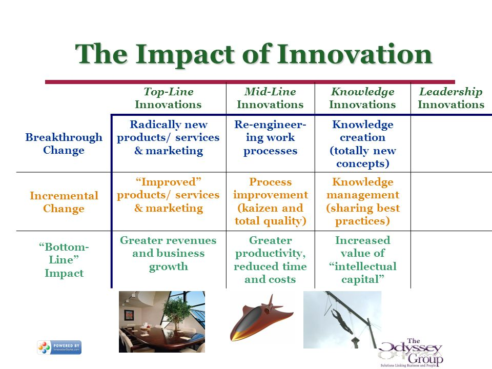The Impact of Innovation Top-Line Innovations Mid-Line Innovations Knowledge Innovations Leadership Innovations Breakthrough Change Radically new products/ services & marketing Re-engineer- ing work processes Knowledge creation (totally new concepts) Incremental Change Improved products/ services & marketing Process improvement (kaizen and total quality) Knowledge management (sharing best practices) Bottom- Line Impact Greater revenues and business growth Greater productivity, reduced time and costs Increased value of intellectual capital