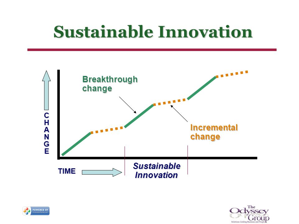 Sustainable Innovation TIME CHANGECHANGECHANGECHANGE Breakthrough change Incremental change