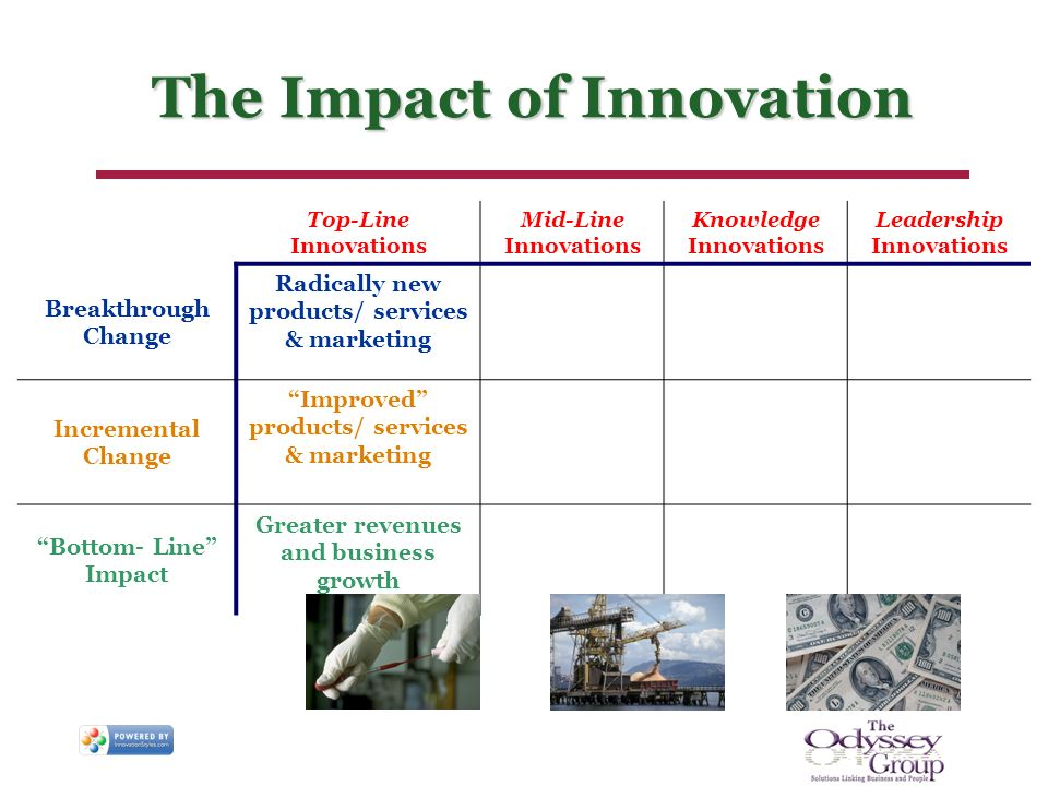 The Impact of Innovation Top-Line Innovations Mid-Line Innovations Knowledge Innovations Leadership Innovations Breakthrough Change Radically new products/ services & marketing Incremental Change Improved products/ services & marketing Bottom- Line Impact Greater revenues and business growth