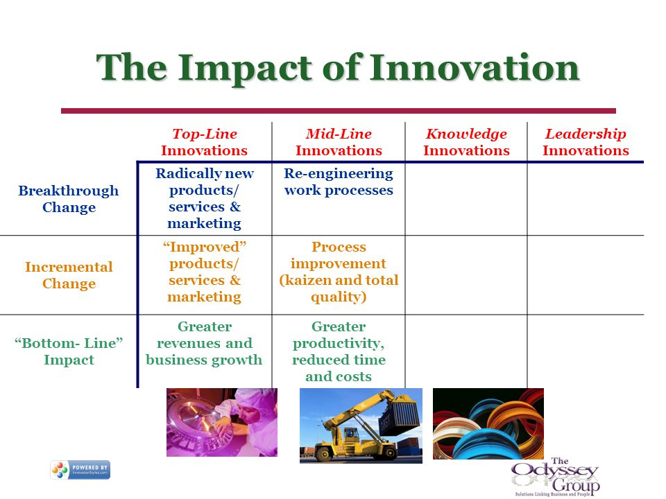 The Impact of Innovation Top-Line Innovations Mid-Line Innovations Knowledge Innovations Leadership Innovations Breakthrough Change Radically new products/ services & marketing Re-engineering work processes Incremental Change Improved products/ services & marketing Process improvement (kaizen and total quality) Bottom- Line Impact Greater revenues and business growth Greater productivity, reduced time and costs