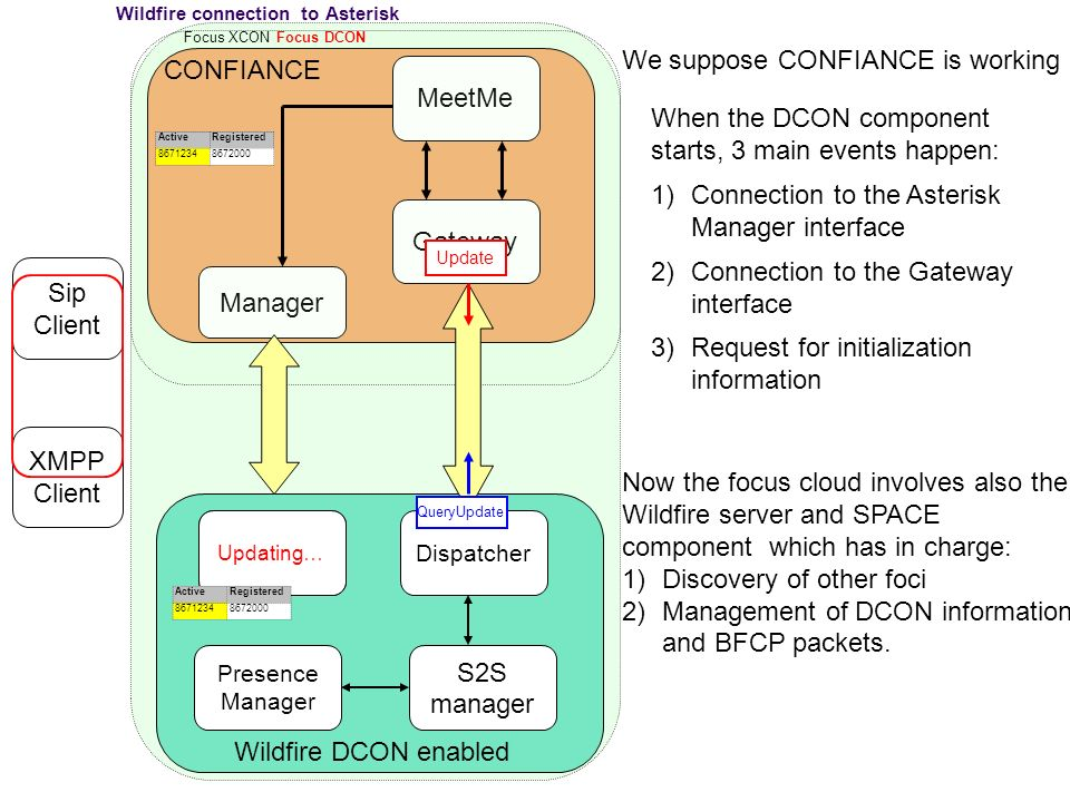 Wildfire connection to Asterisk Gateway MeetMe Manager Dispatcher Presence Manager Memory S2S manager Sip Client XMPP Client Focus XCON We suppose CONFIANCE is working When the DCON component starts, 3 main events happen: 1)Connection to the Asterisk Manager interface 2)Connection to the Gateway interface 3)Request for initialization information Now the focus cloud involves also the Wildfire server and SPACE component which has in charge: 1)Discovery of other foci 2)Management of DCON information and BFCP packets.