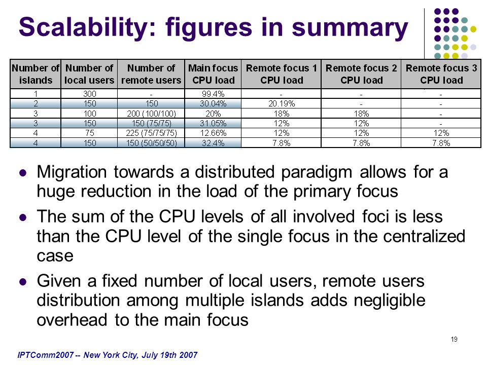 IPTComm2007 -- New York City, July 19th 2007 19 Migration towards a distributed paradigm allows for a huge reduction in the load of the primary focus The sum of the CPU levels of all involved foci is less than the CPU level of the single focus in the centralized case Given a fixed number of local users, remote users distribution among multiple islands adds negligible overhead to the main focus Scalability: figures in summary
